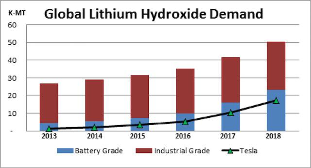 Critical Lithium Hydroxide Supply
