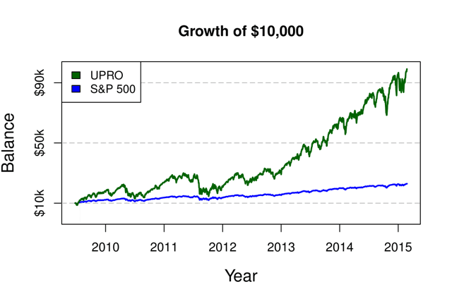 Figure 1. UPRO vs. S&P 500, June 25, 2009, to Feb. 23, 2015.