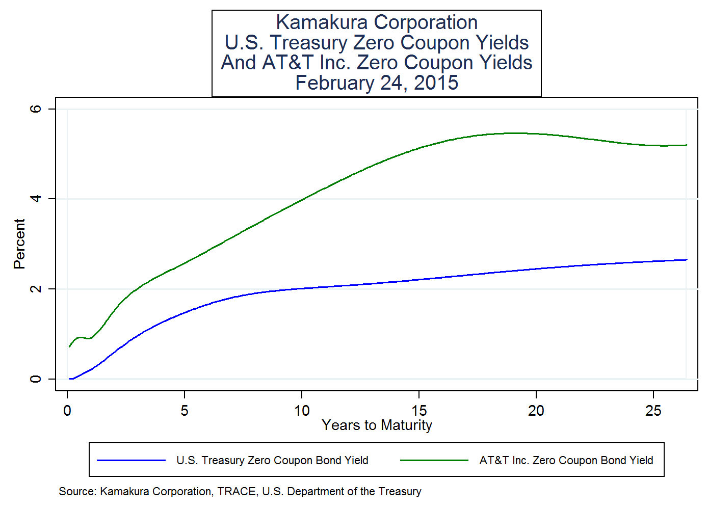 Us treasury zero coupon bond yield curve
