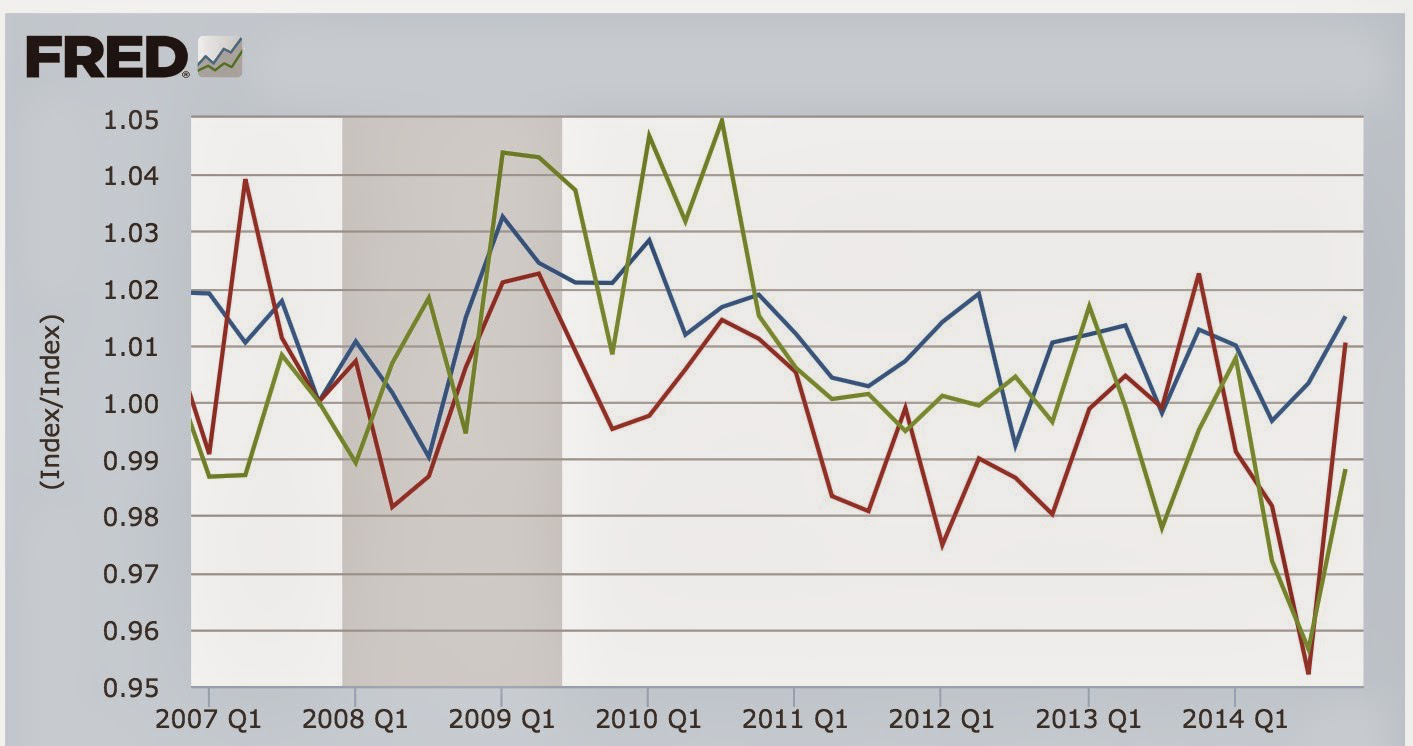 Did Real Wages Continue To Decline In 2014? | Seeking Alpha
