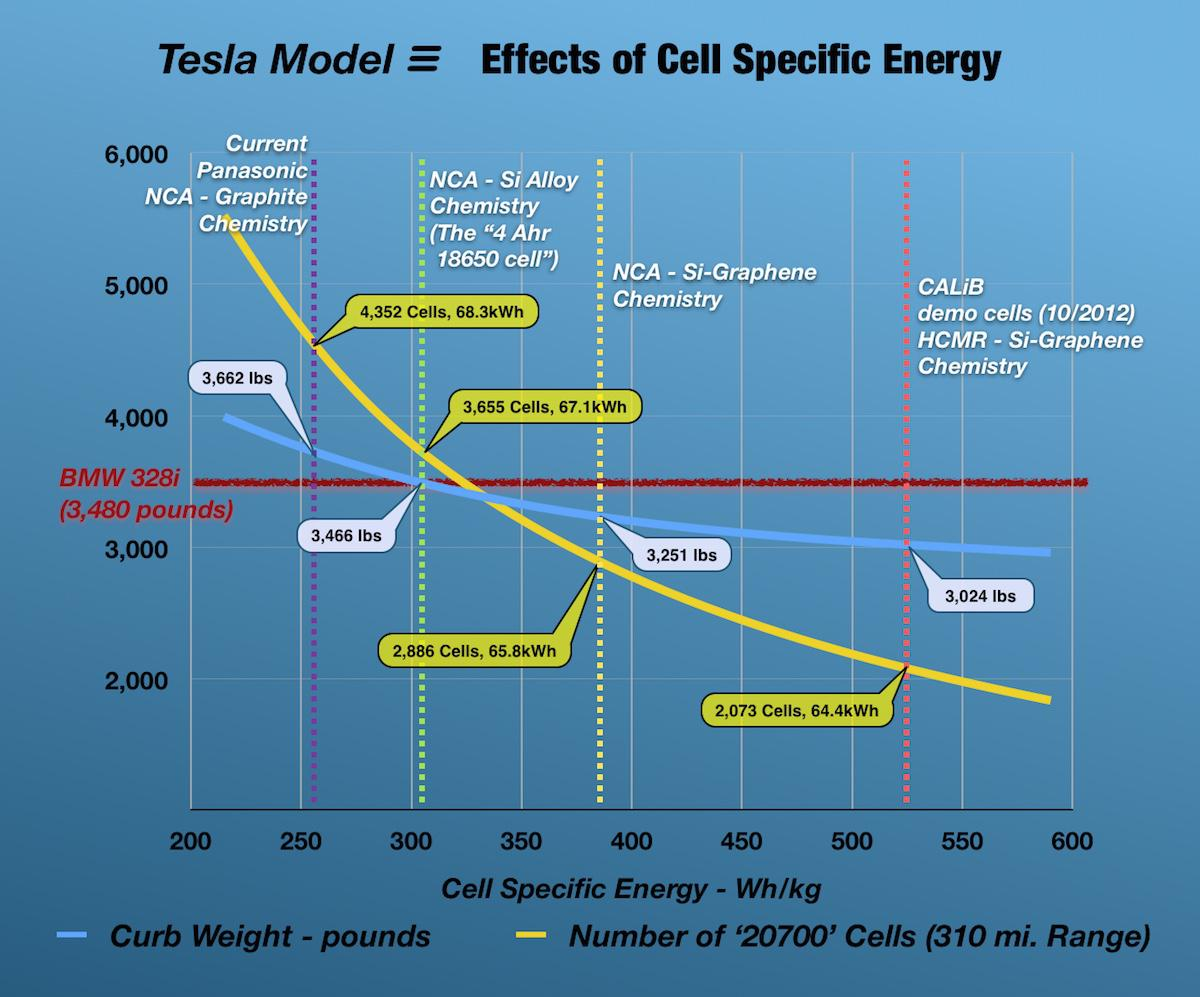 Tesla Gigafactory Tipping Point Inc Nasdaqtsla Batterycelldiagramjpg Knock On Effect Of Increasing Cell Specific Energy
