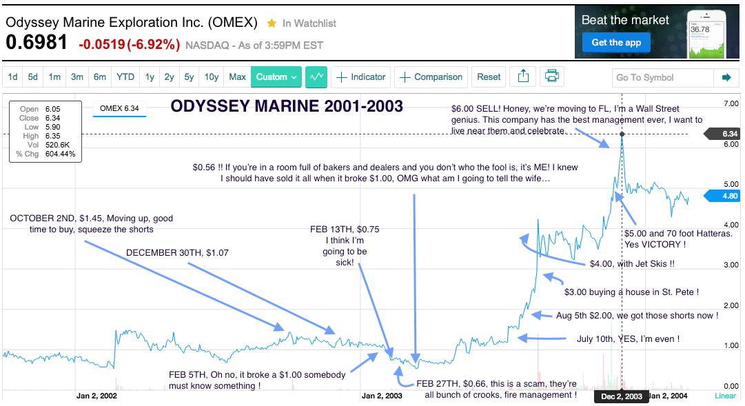 Odyssey Marine Chart