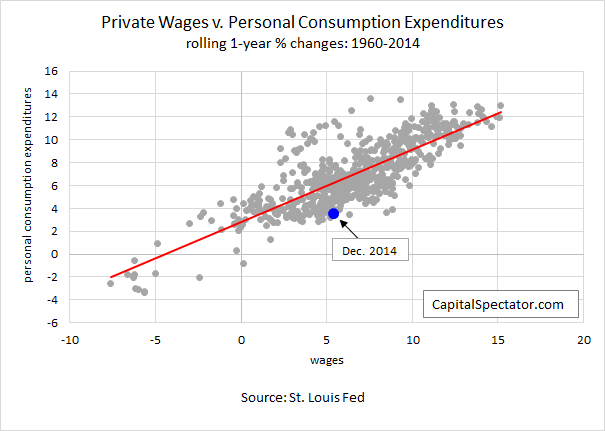 wages.pi.03feb2015