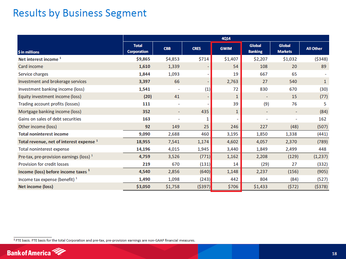 case analysis bank of america mobile banking Bank of america is the biggest bank holding small business banking and global bank of america swot analysis, swot analysis of bank of america.