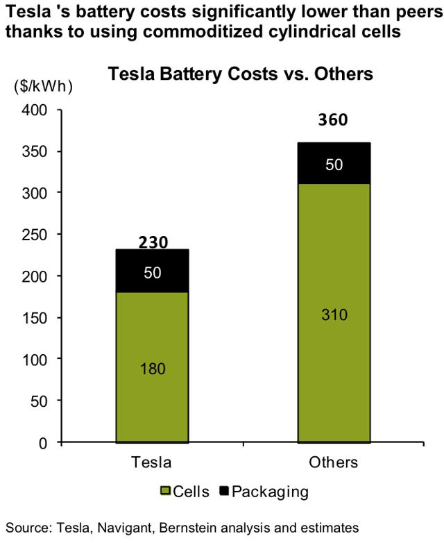 Tesla Battery Cost >> Tesla S Cost Advantage Destined To Disappear Tesla Inc