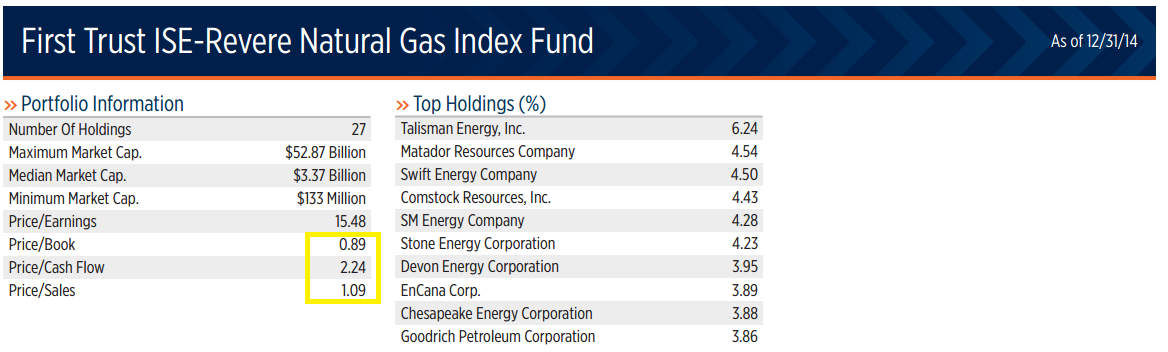 First Trusts Fcg Is A Deep Value Play First Trust Natural Gas Etf