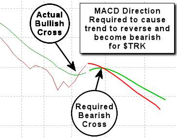 MACD required to cause trend reversal for TRK