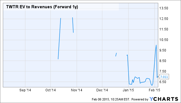 TWTR EV to Revenues (Forward 1y) Chart