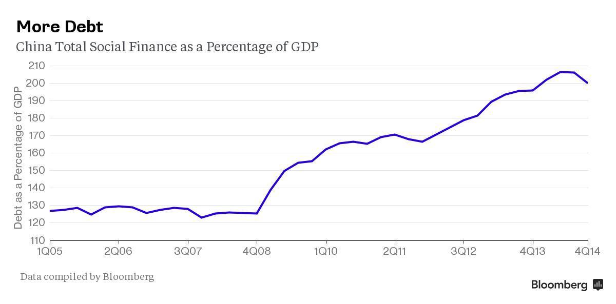 Debt In The Time Of Wall Street Seeking Alpha
