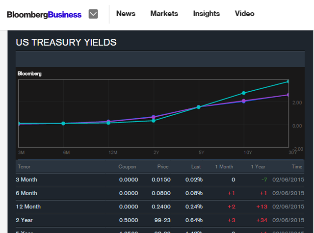 Latest Treasury Yield Rates According to bloomberg