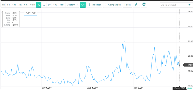 Recent History of $VIX Index - Credit Yahoo Finance