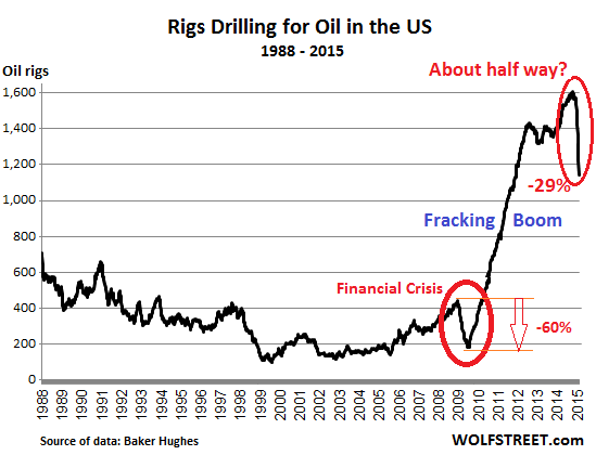 US-rig-count_1988_2015-02-06=oil