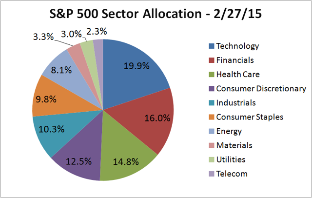 Based on GICS sectors. Source: S&P Dow Jones Indices