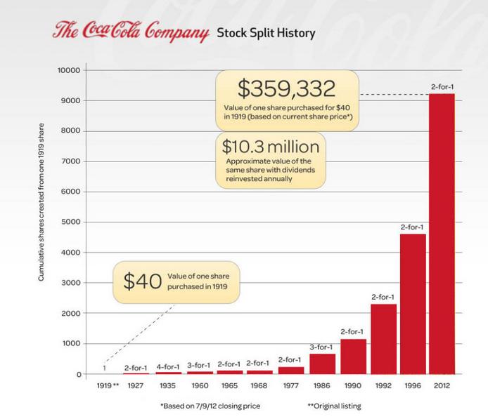 A Look At Stock Splits Of Coca Cola And Pepsico Seeking Alpha