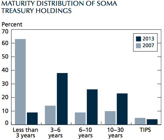 maturity rates of Fed debt