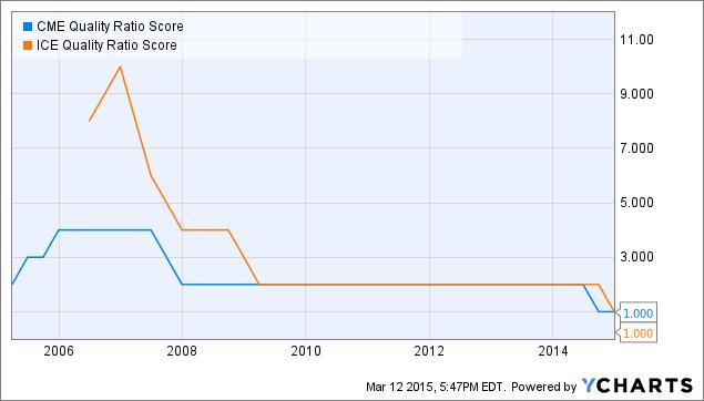 CME Quality Ratio Score Chart