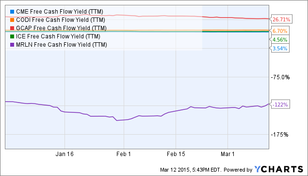CME Free Cash Flow Yield (<a href=
