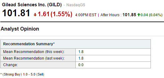 Gilead Sciences Inc Still In The Lead Or Lagging Behind An