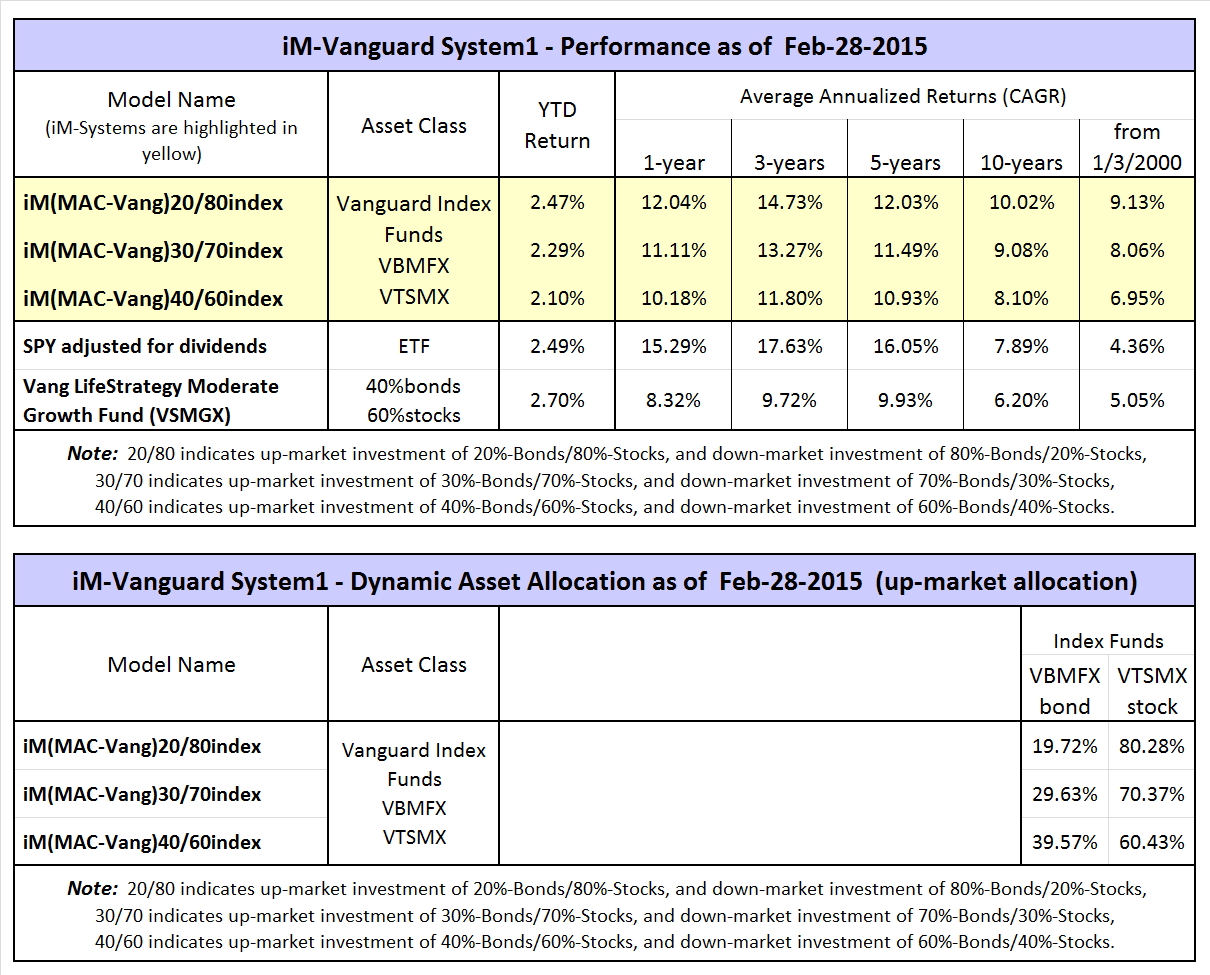 Better Returns From Vanguard Funds With Dynamic Asset