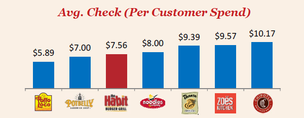 Habit Restaurants Suspicious Takeaways From Fy 2014 Earnings Week