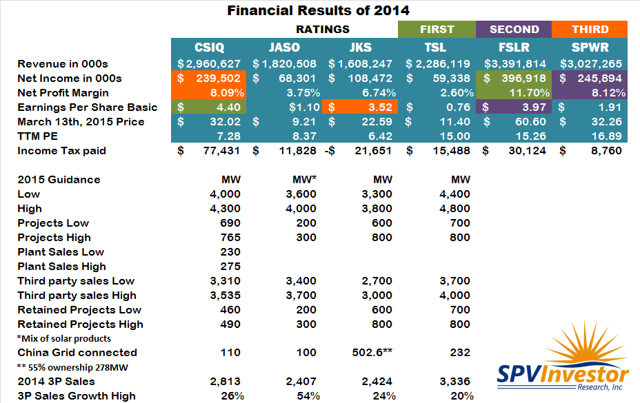 2014 Financial Stats and 2015 Chinese Guidance