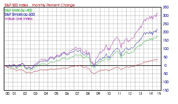 Value LIne Index Vs the S&P 500 Large cap, 400 Midcap and 600 Small Cap