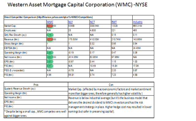 $WMC vs. other REIT comapnies