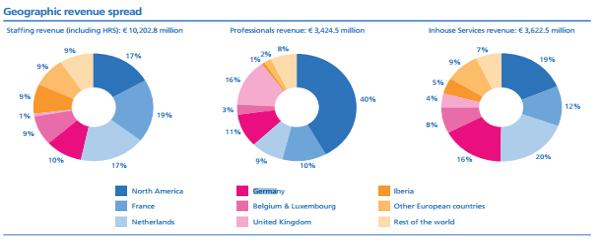Randstad Geographic Revenue Spread
