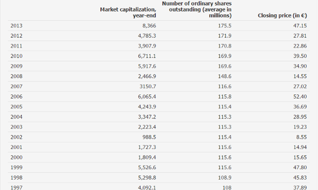 Randstad Market Capitalization and numbers of ordinary shares