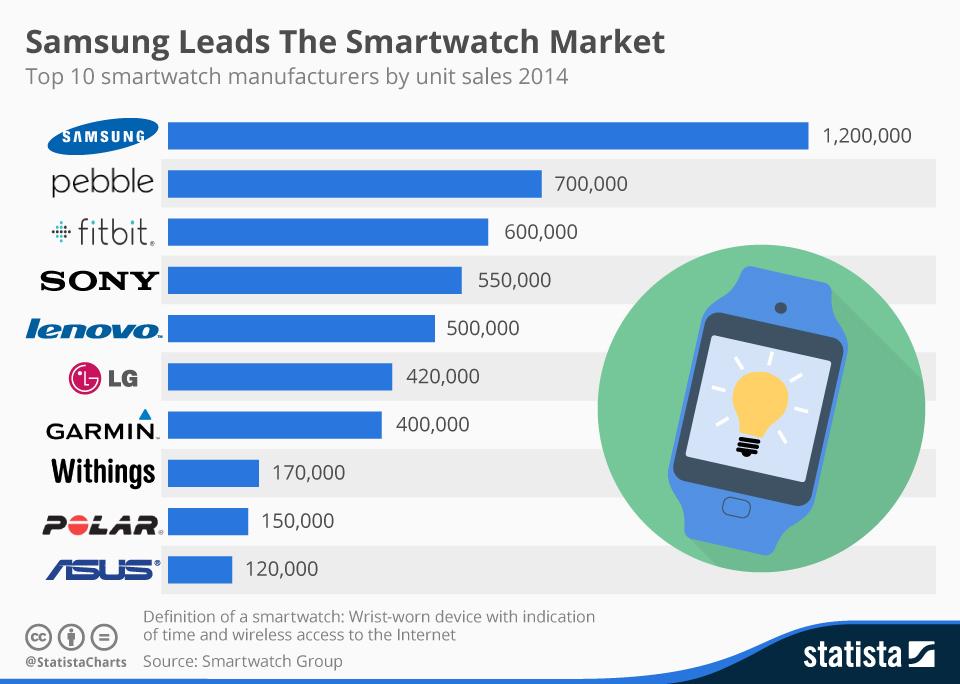 Samsung: No.1 In Smartwatches