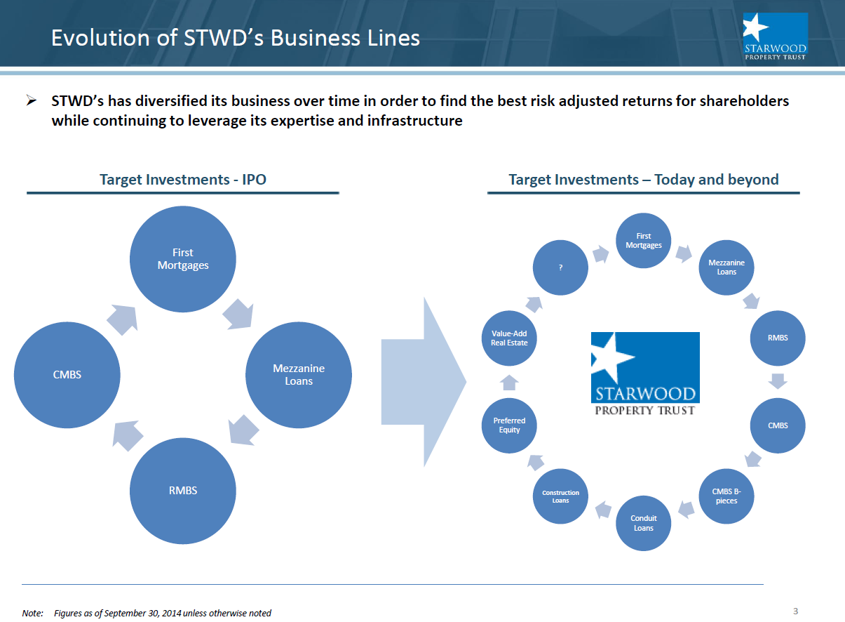 startwood strategy The investment strategies of other starwood programs are different from the investment strategy of starwood real estate income trust.