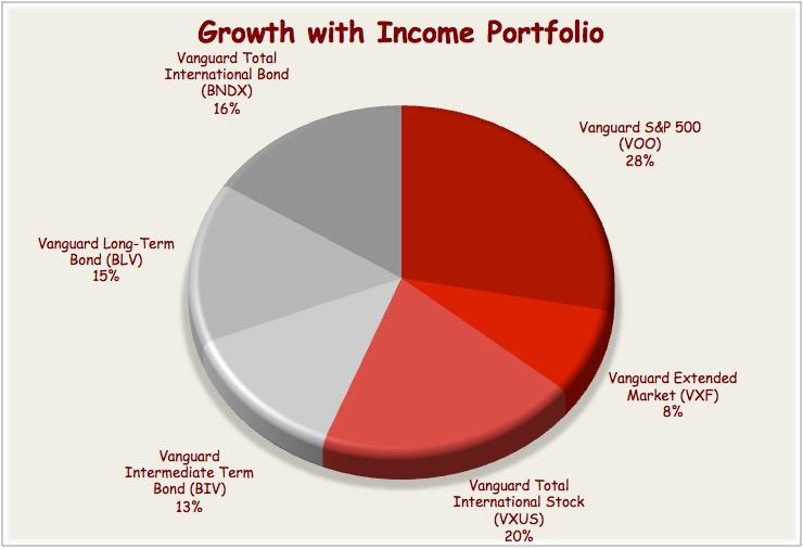 Vanguard Etf Portfolio For The Balanced Investor Seeking Alpha