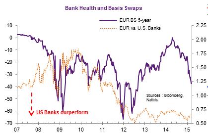 EUR/USD And Cross-Currency Basis Swap | Seeking Alpha