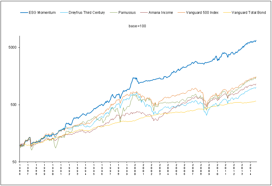 Sustainable Momentum Investing: Doing Well By Doing Good