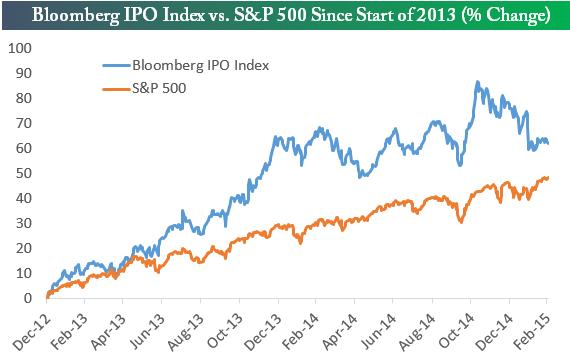 bloomberg ipo index underperforming with new addition baba seeking