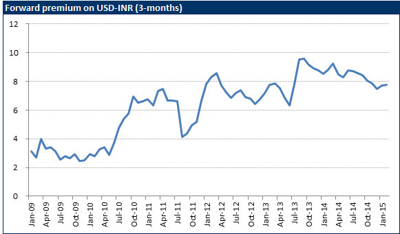 Higher Interest Rates And Volatility In The Inr Pushed Up Forward Premium With Inching Close To 10 During Late 2017