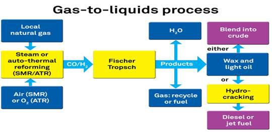 Image result for Gas To Liquid