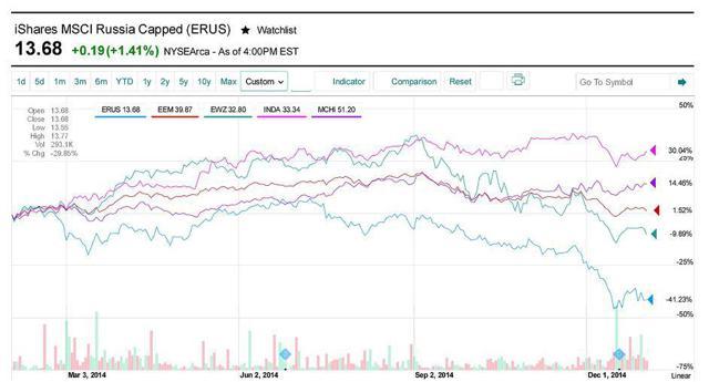 ERUS vs EM Country ETFs in 2014
