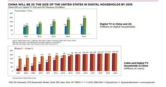 China digital household chart