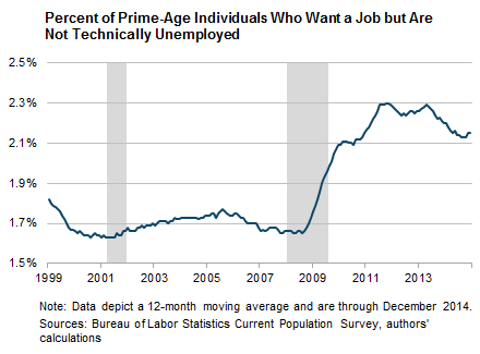 Percent of Prime-Age Individuals Who Want a Job but Are Not Technically Unemployed