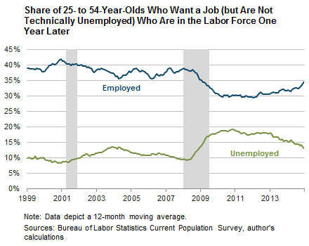 Share of 25- to 54-Year-Olds Who Want a Job (but Are Not Technically Unemployed) Who Are in the Labor Force One Year Later