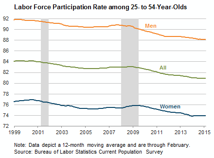 Labor Force Participation Rate among 25- to 54-Year-Olds