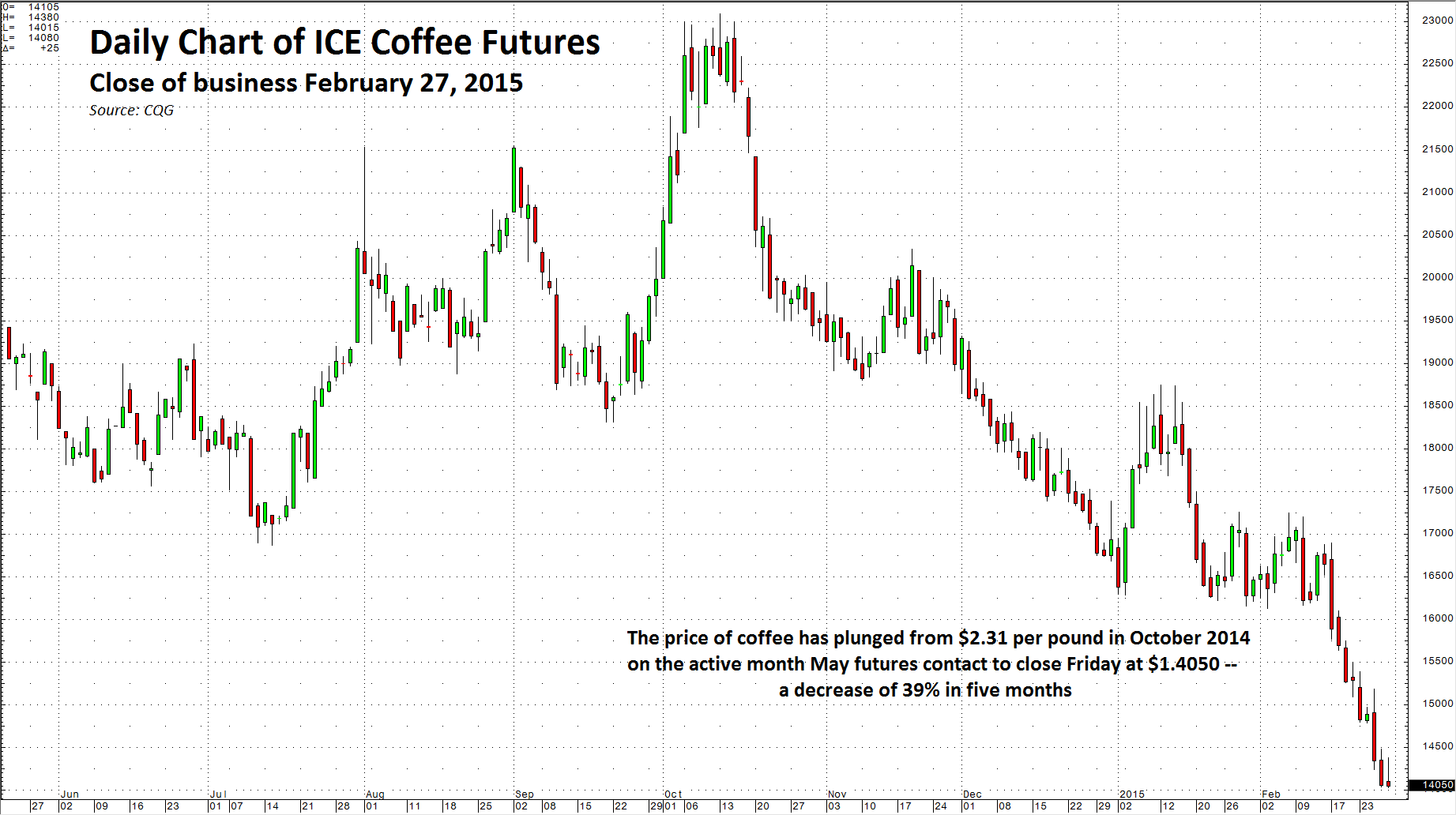 Overhead drops coffee provides starbucks with a jolt seeking alpha as the chart illustrates over the past five months the price of active month coffee futures is down 39 coffee can be one of the most volatile commodities nvjuhfo Images