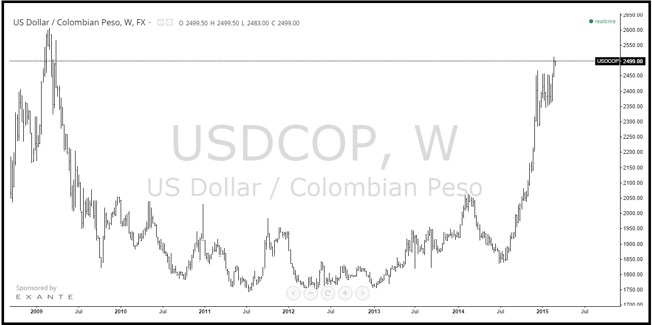 Why The Colombian Peso Continues To Decline