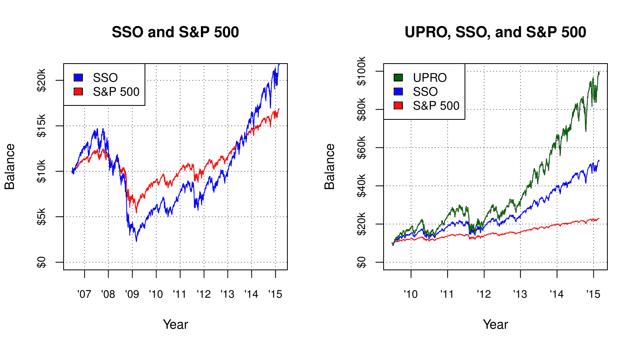 Hypothetical growth of $10k, SSO vs. S&P 500 over SSO