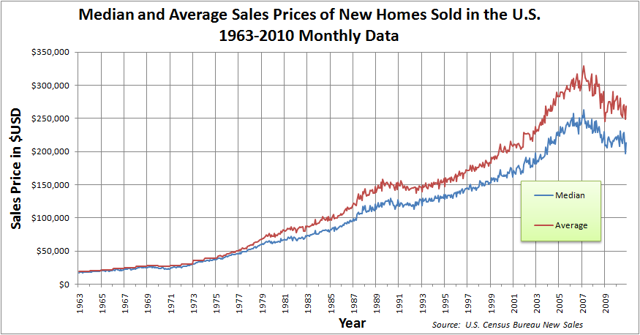 New Homes Sales Prices
