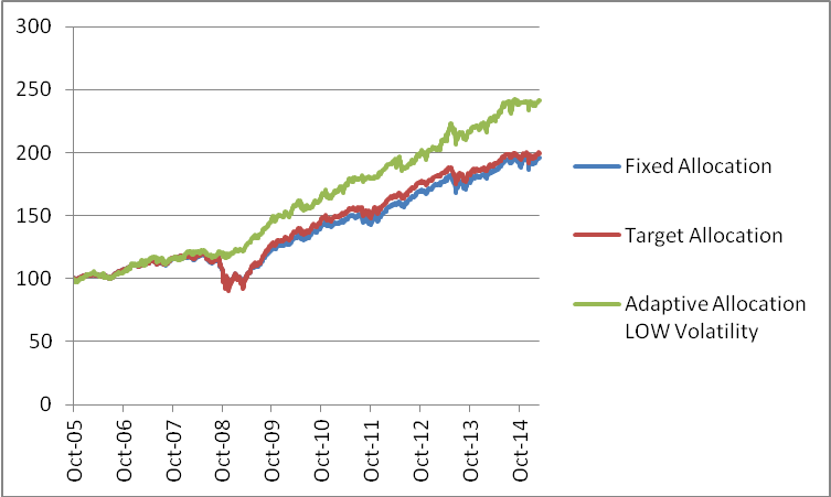 Pimco Income Mutual Funds Delivered High Income At Very Low Risk