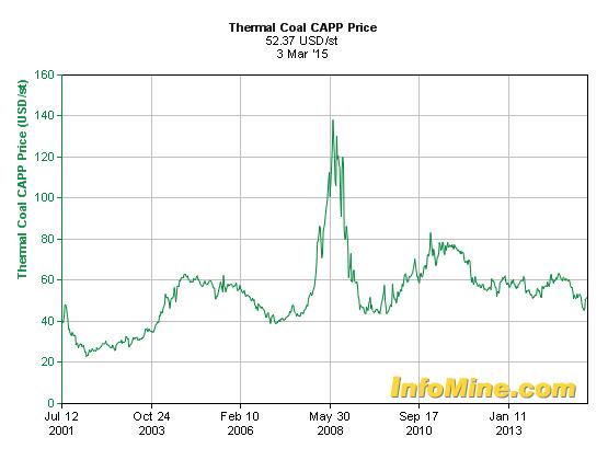 Natural Resource Partners Stock Price