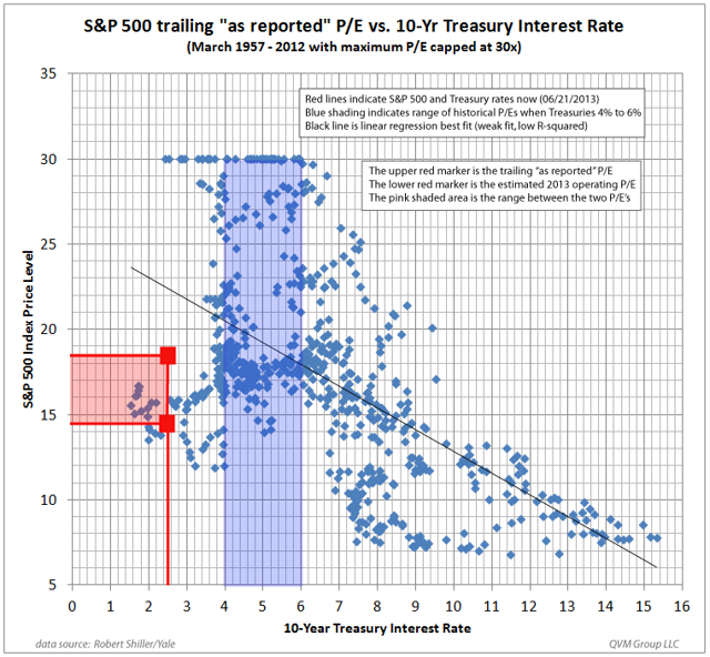 PE ratio and interest rates