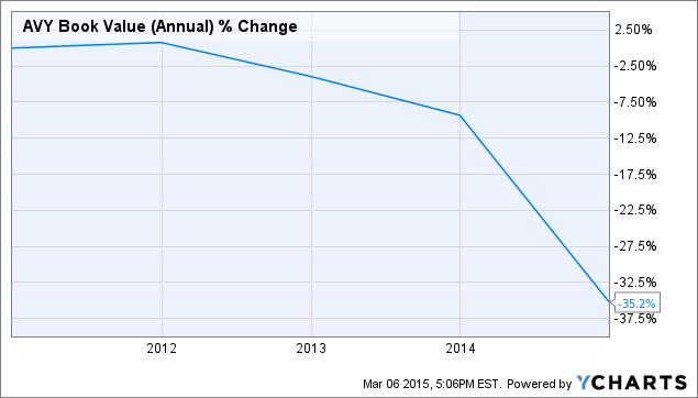 AVY Book Value (Annual) Chart